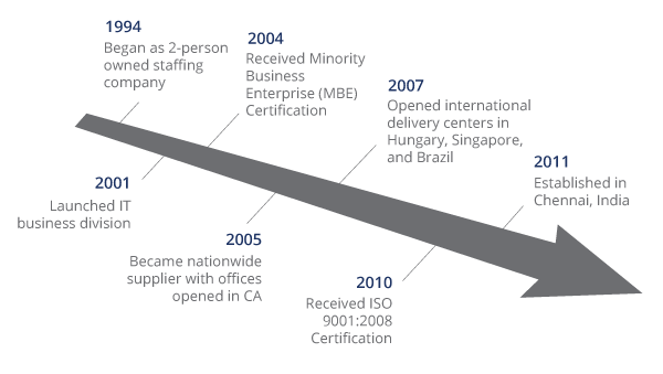 DISYS corporate timeline