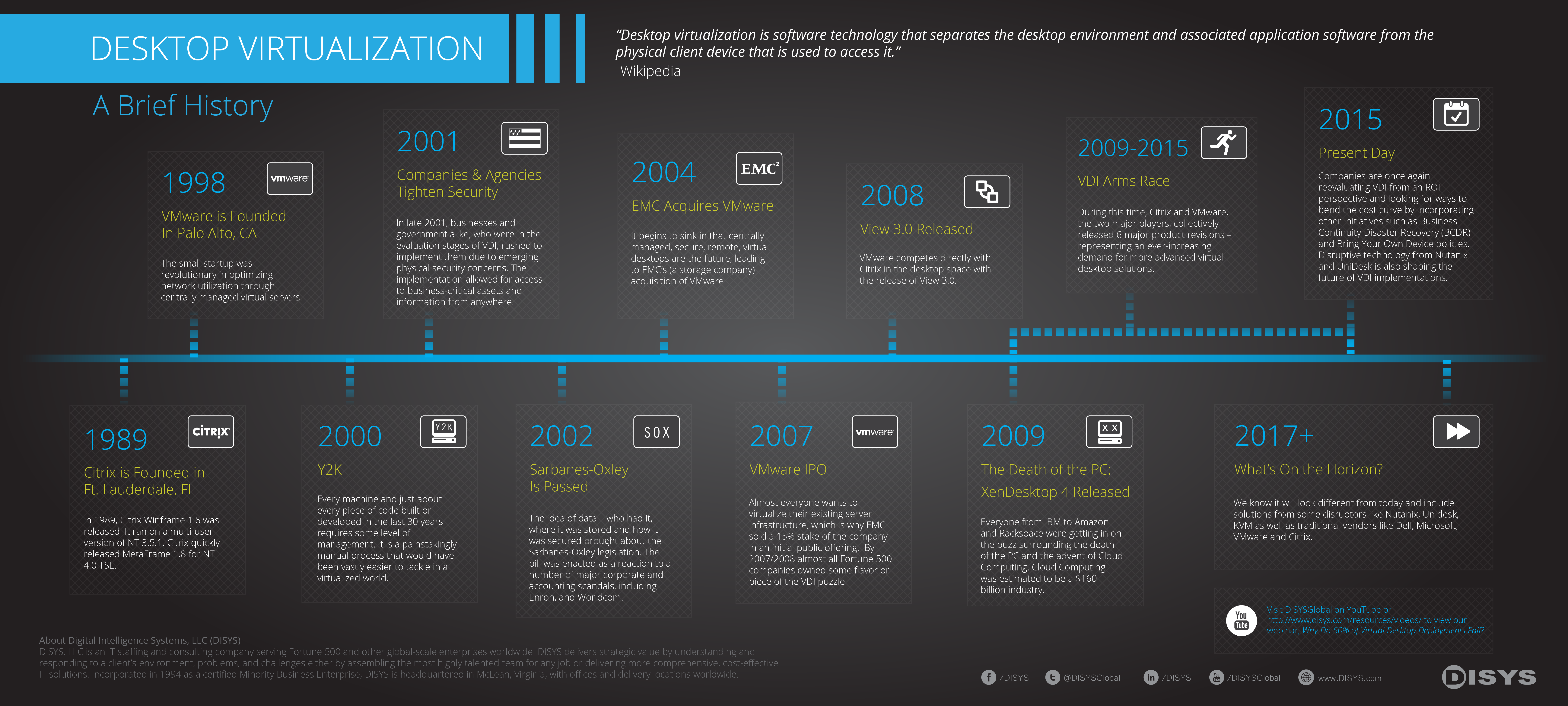 Infographic: Virtual Desktop History